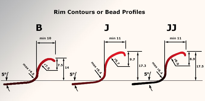 Car rim - bead profiles hub