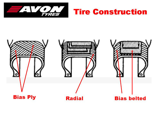 Motorcycle Tyre Constructions