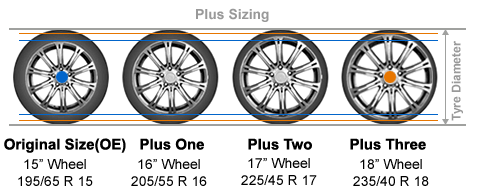 Tyre Size Calculator Tire Sizing Dimensions Upsizing Compare Sizes