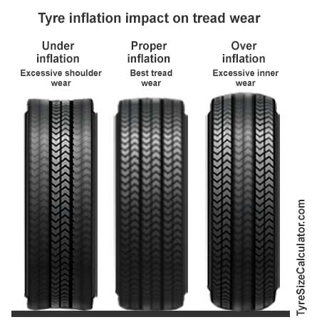 tire pressure impact on tire tread wear