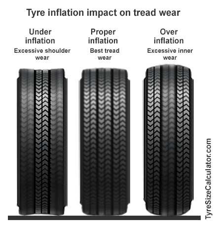 tire air pressure. tire pressure impact on tread wear air b