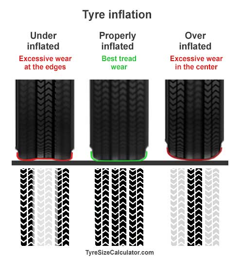 tyre pressure effect on tread wear and tyre tracks comparison