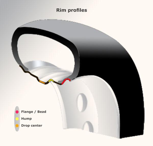 Car Tire Size >> Wheel/Rim profiles of passenger cars